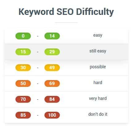 kwfinder3 - ¿Qué es una keyword? Las mejores herramientas SEO para buscar palabras clave en 2019